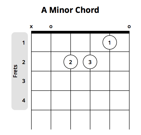 How Minor Chords Are Made On The Guitar  Guitar Lesson