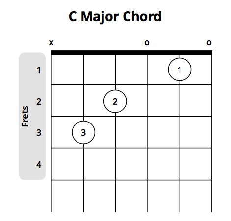 Most Popular Beginner Guitar Chords Chart Musician Tuts