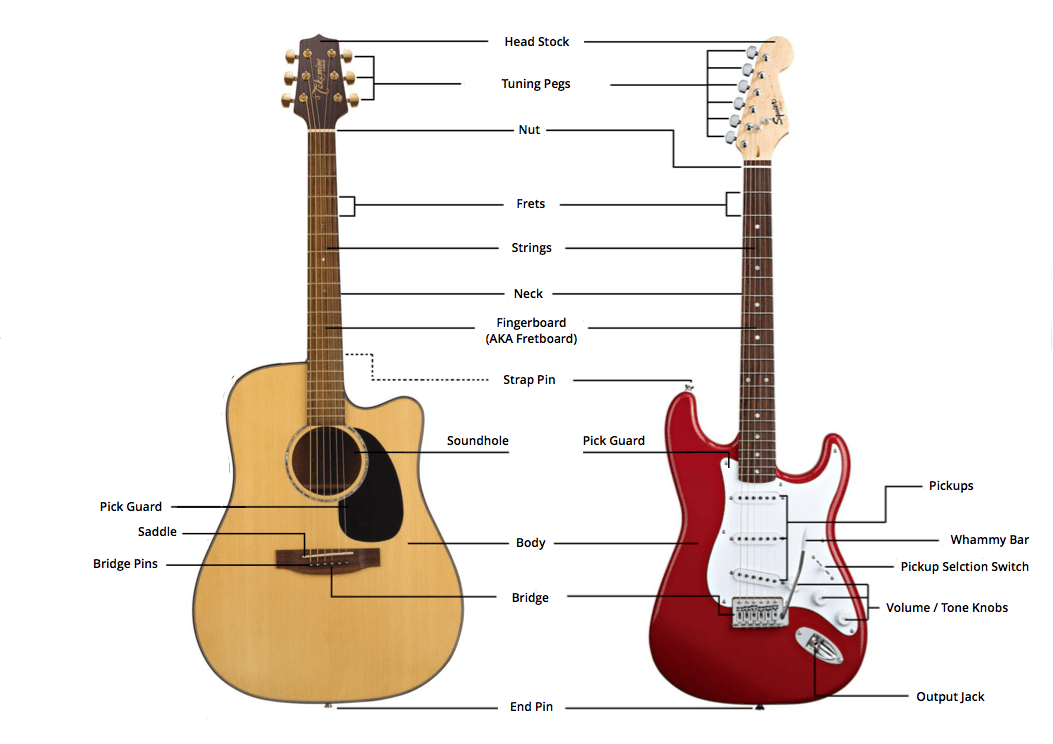 How to play guitar an easy beginners guide musician tuts lets start off this section by learning the notes that each of the six guitar strings correspond to ccuart Choice Image