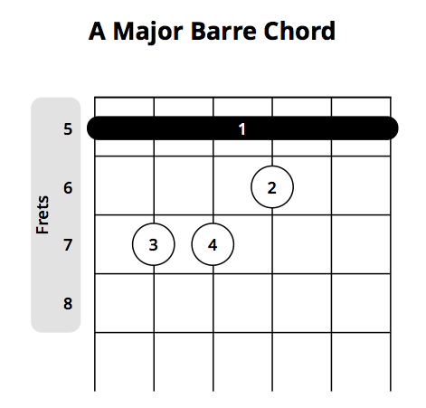 a major barre chord