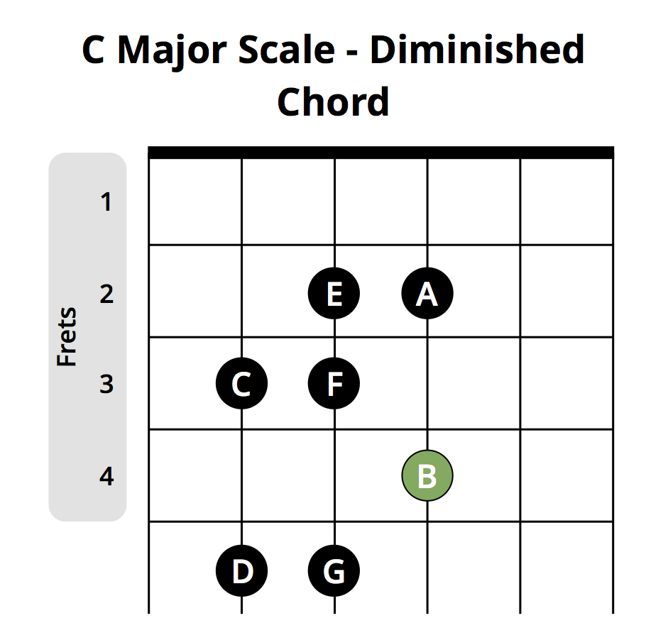 c major scale diminished chord