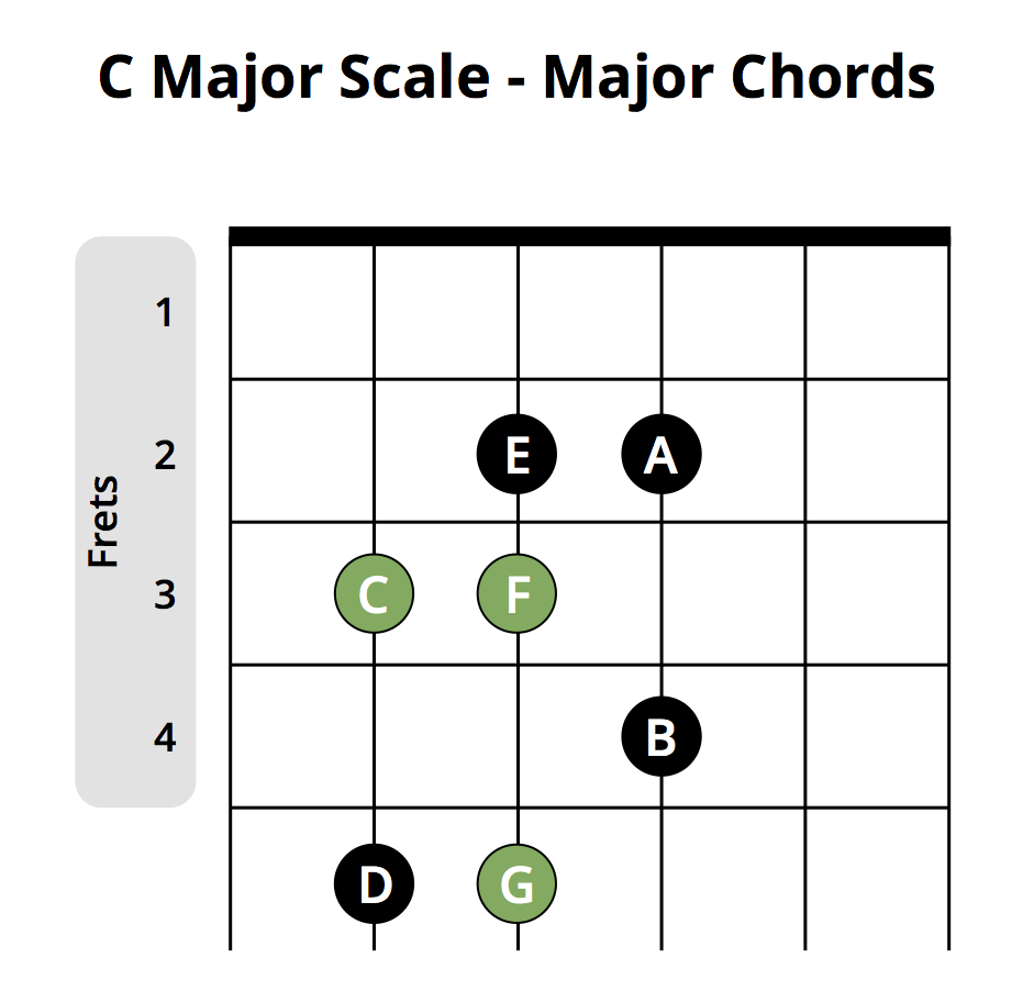 Most Popular Beginner Guitar Chords Chart Musician Tuts Learn How To Read Chord Diagrams Are Graphics That Tell C Major Scale