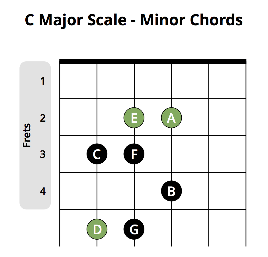 Most popular beginner guitar chords chart musician tuts c major scale minor chords hexwebz Choice Image