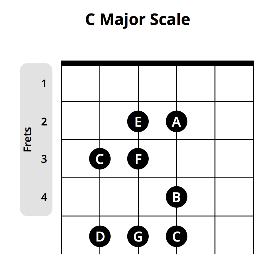 Most popular beginner guitar chords chart musician tuts starting from the c note on the third fret the scale goes c d e f g a b c now chords such as c hexwebz Choice Image