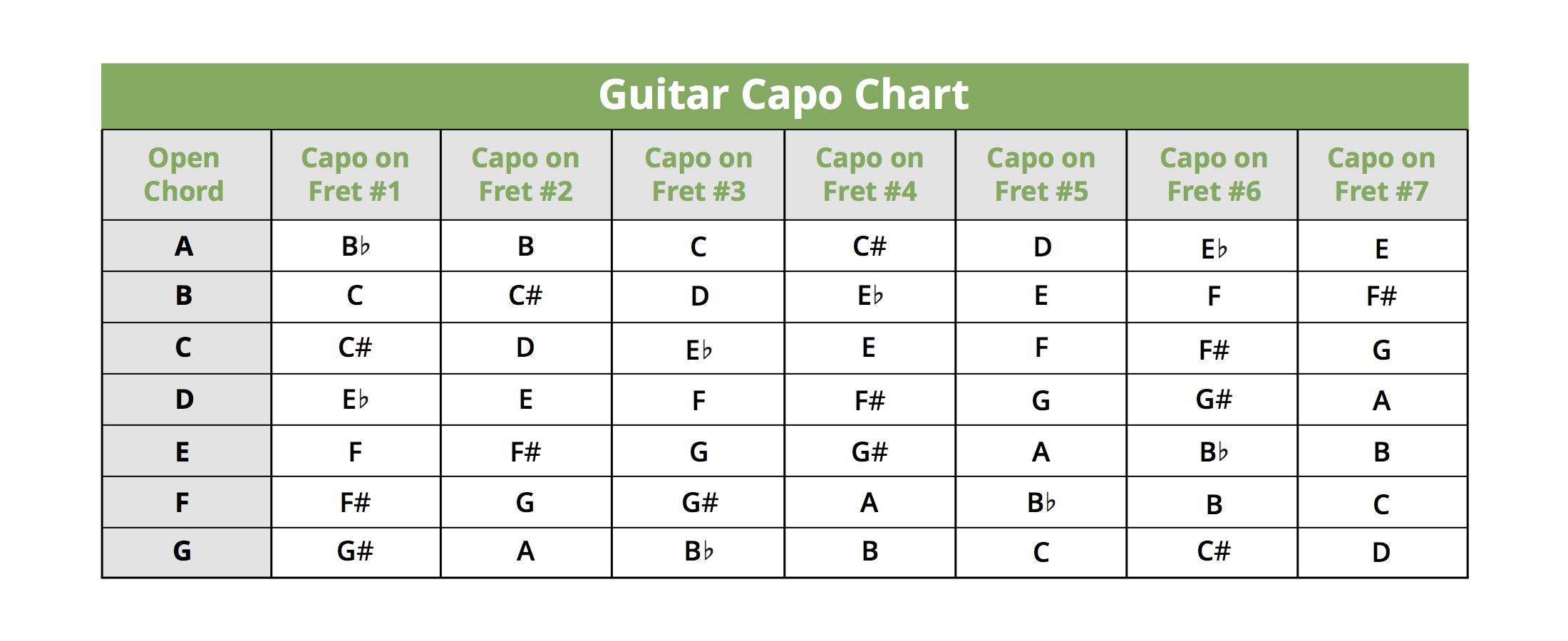 Guitar chords for use