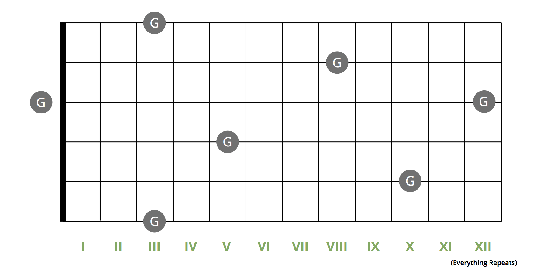 Easiest guide to learning the notes on your guitar fretboard youve completed 13 days of learning the guitar fretboard training you should now feel much more comfortable with the notes on the guitar fretboard hexwebz Image collections