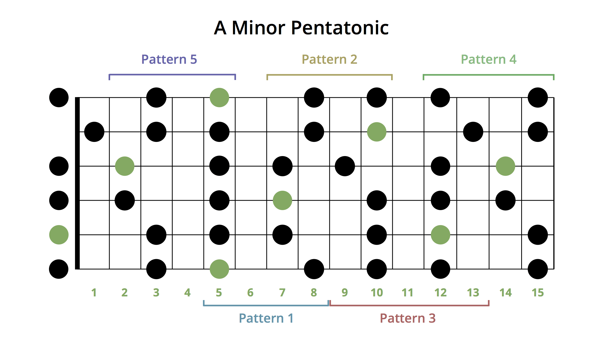 minor pentatonic scale