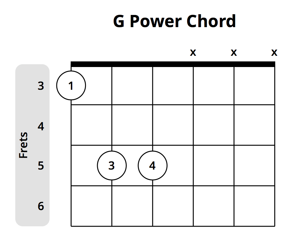 Everything You Need To Know About Power Chords Musician Tuts