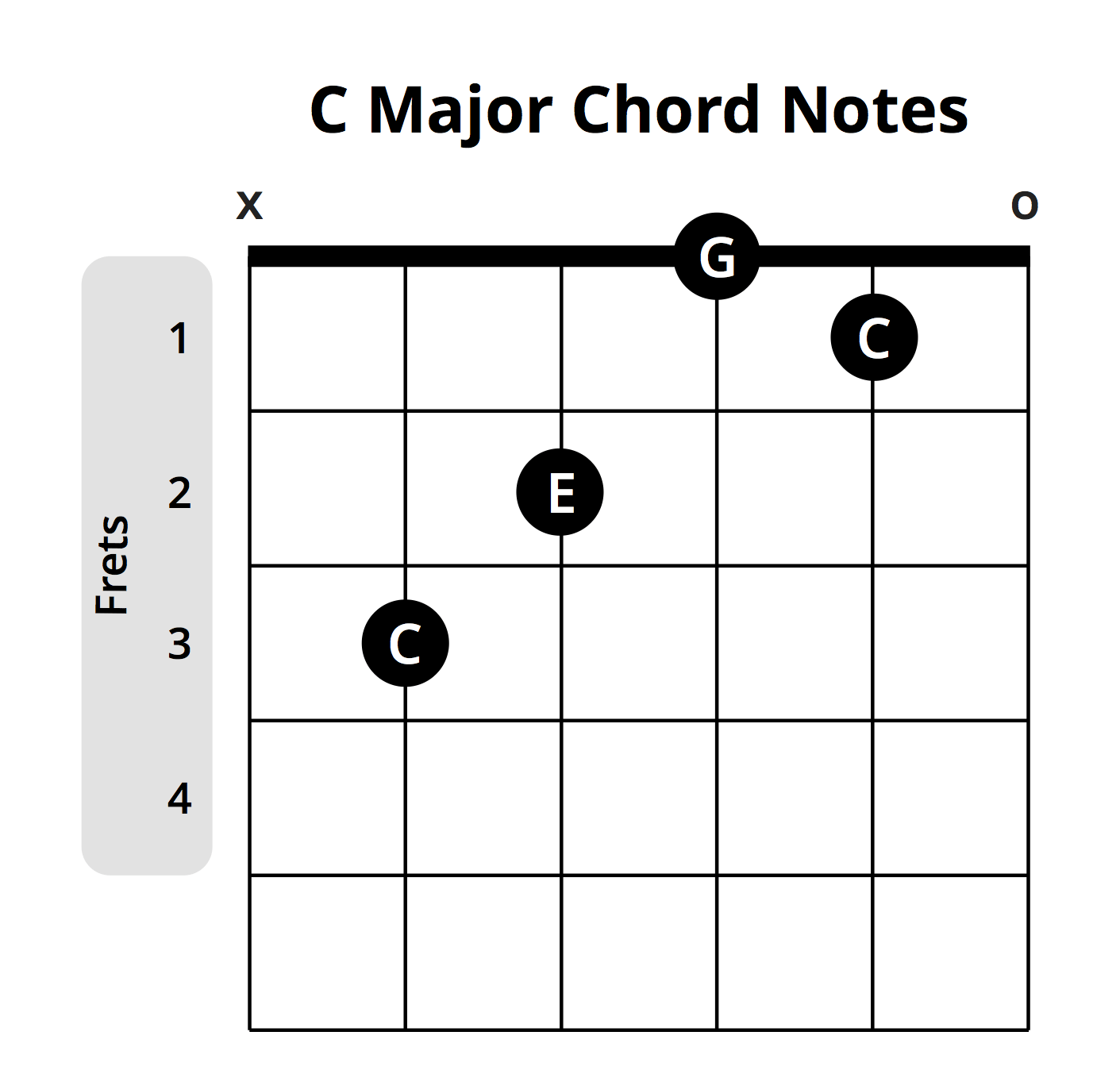 What you need to know about sus chords suspended chords c major chord notes hexwebz Gallery