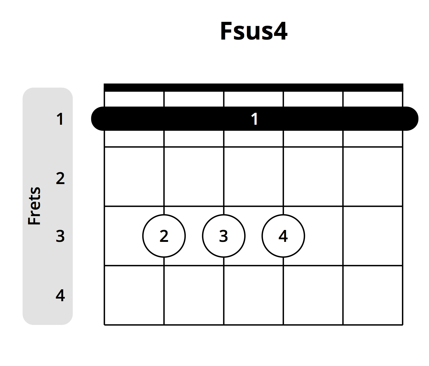 What You Need To Know About Sus Chords Suspended Chords Musician
