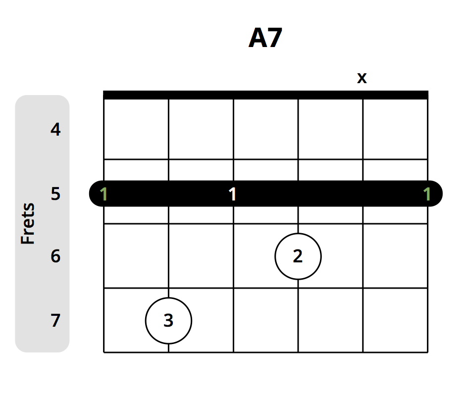 12 Beautiful Blues Chords You Need To Learn Chord Chart Included