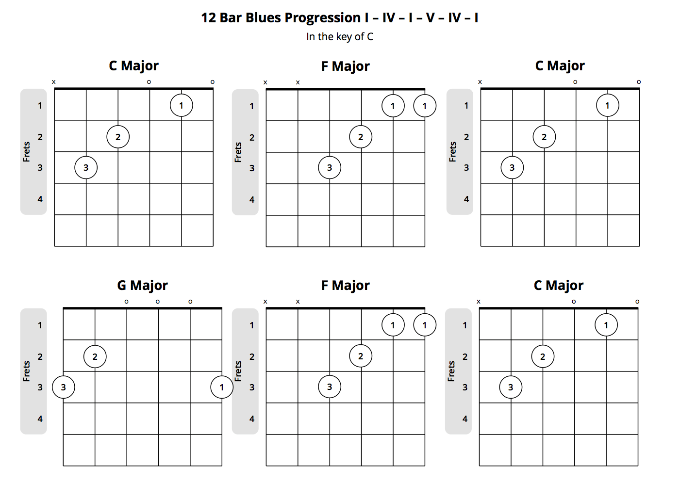 Demystifying guitar chord progressions what you should know 12 bar blues chord progression hexwebz Image collections