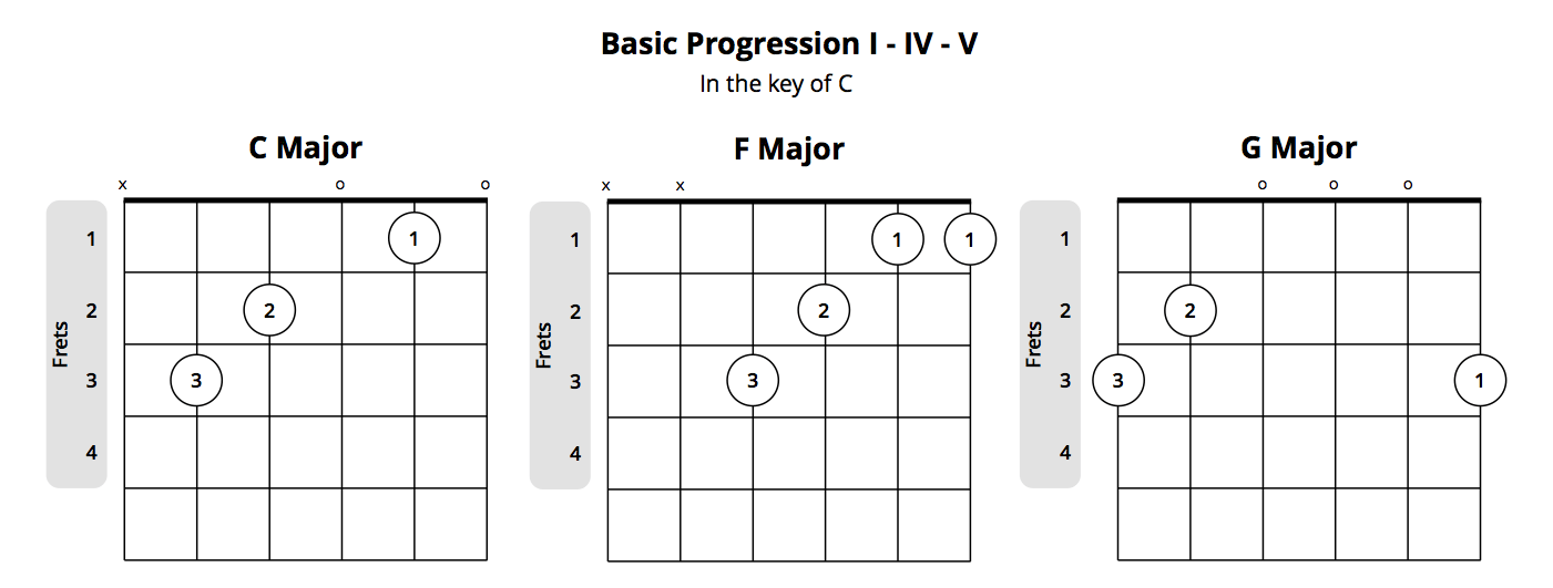 basic guitar chord progression