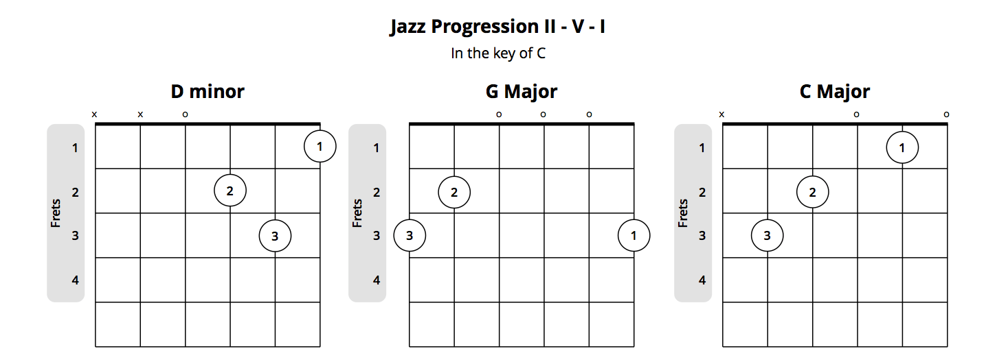 jazz chord progression