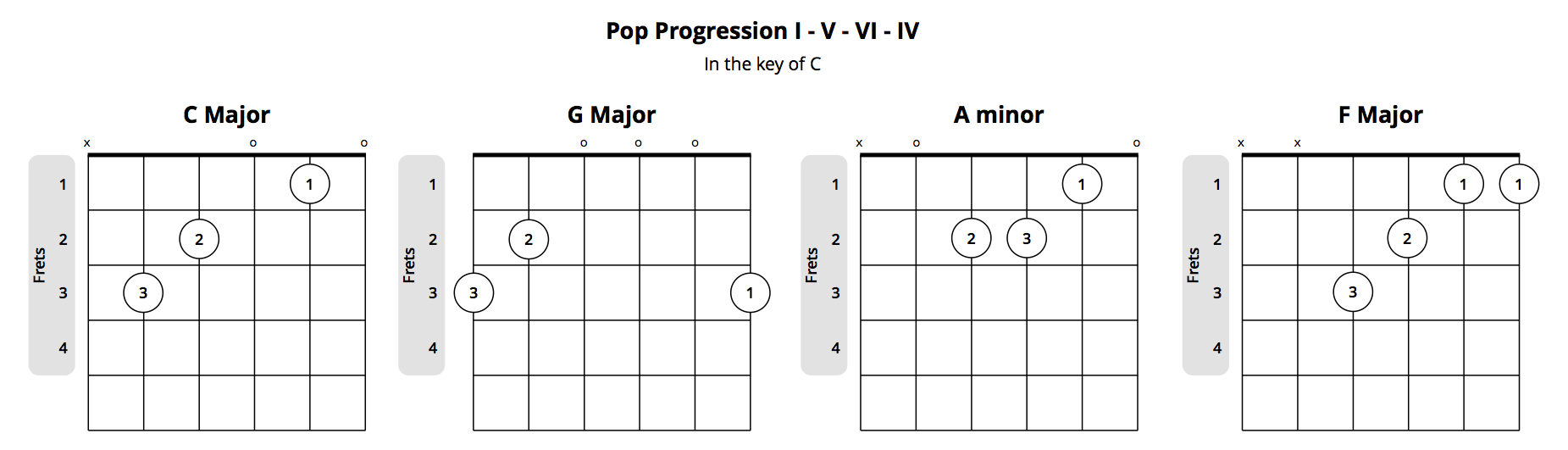 Demystifying guitar chord progressions what you should know pop guitar chord progression hexwebz Choice Image
