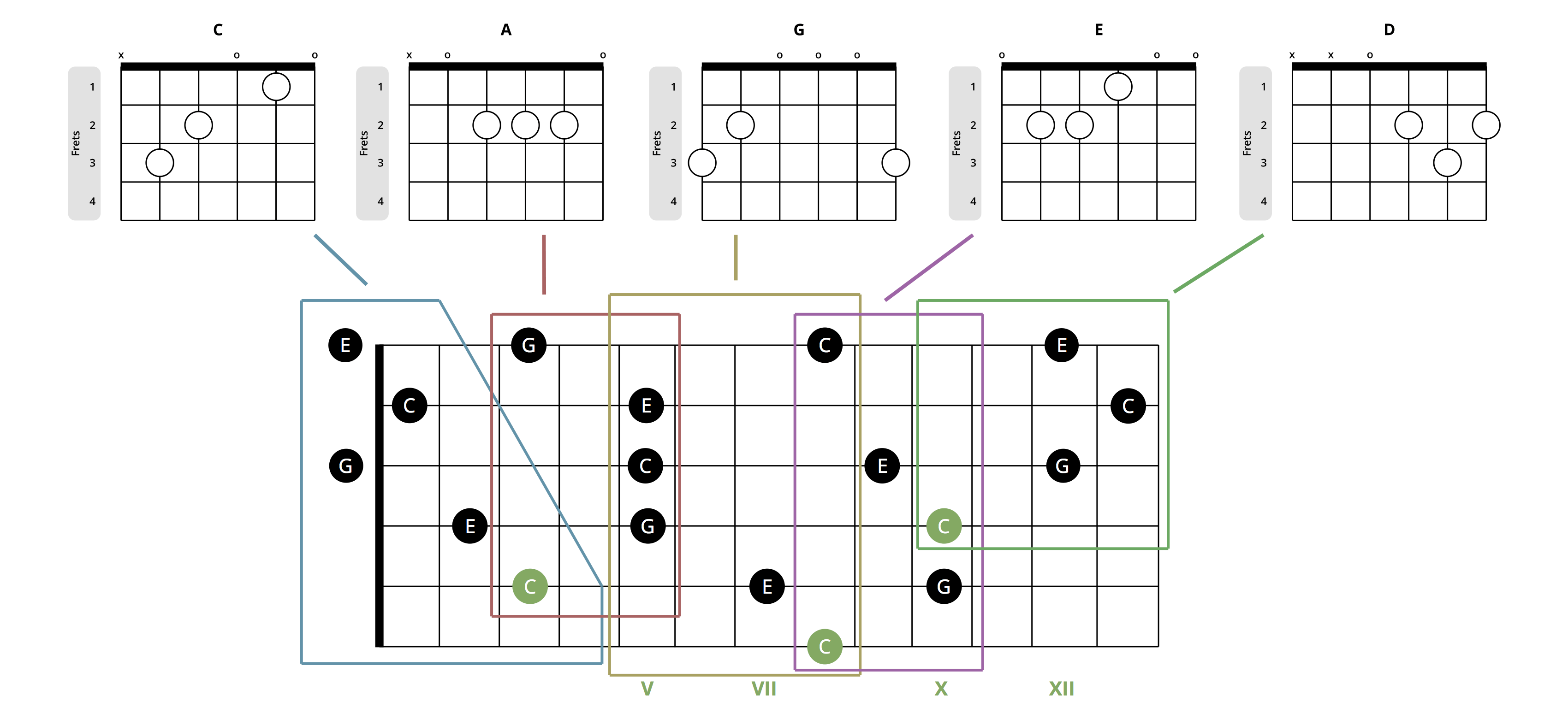 caged system fretboard