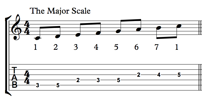 c major scale notation