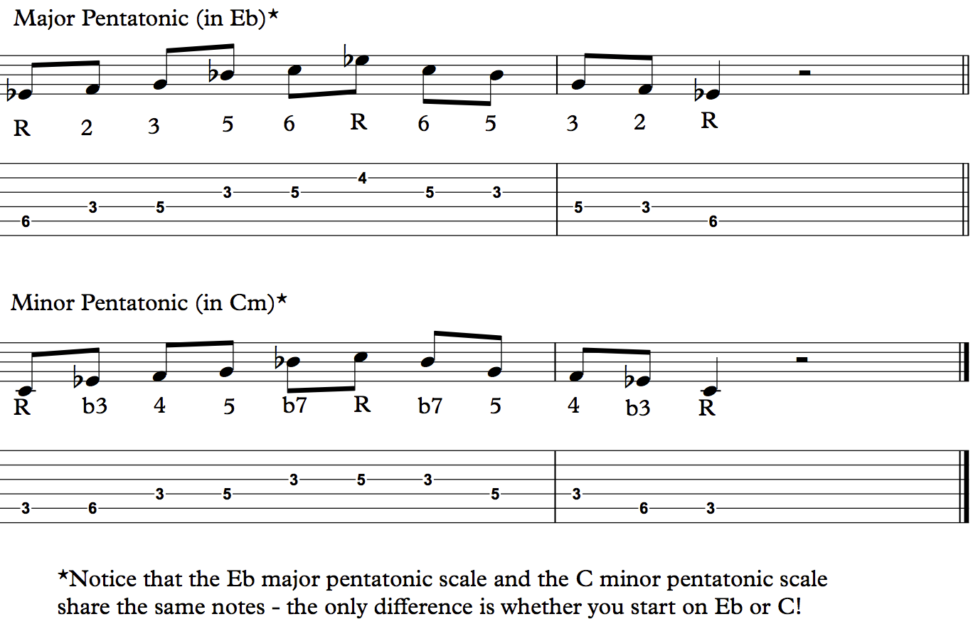 major minor pentatonic