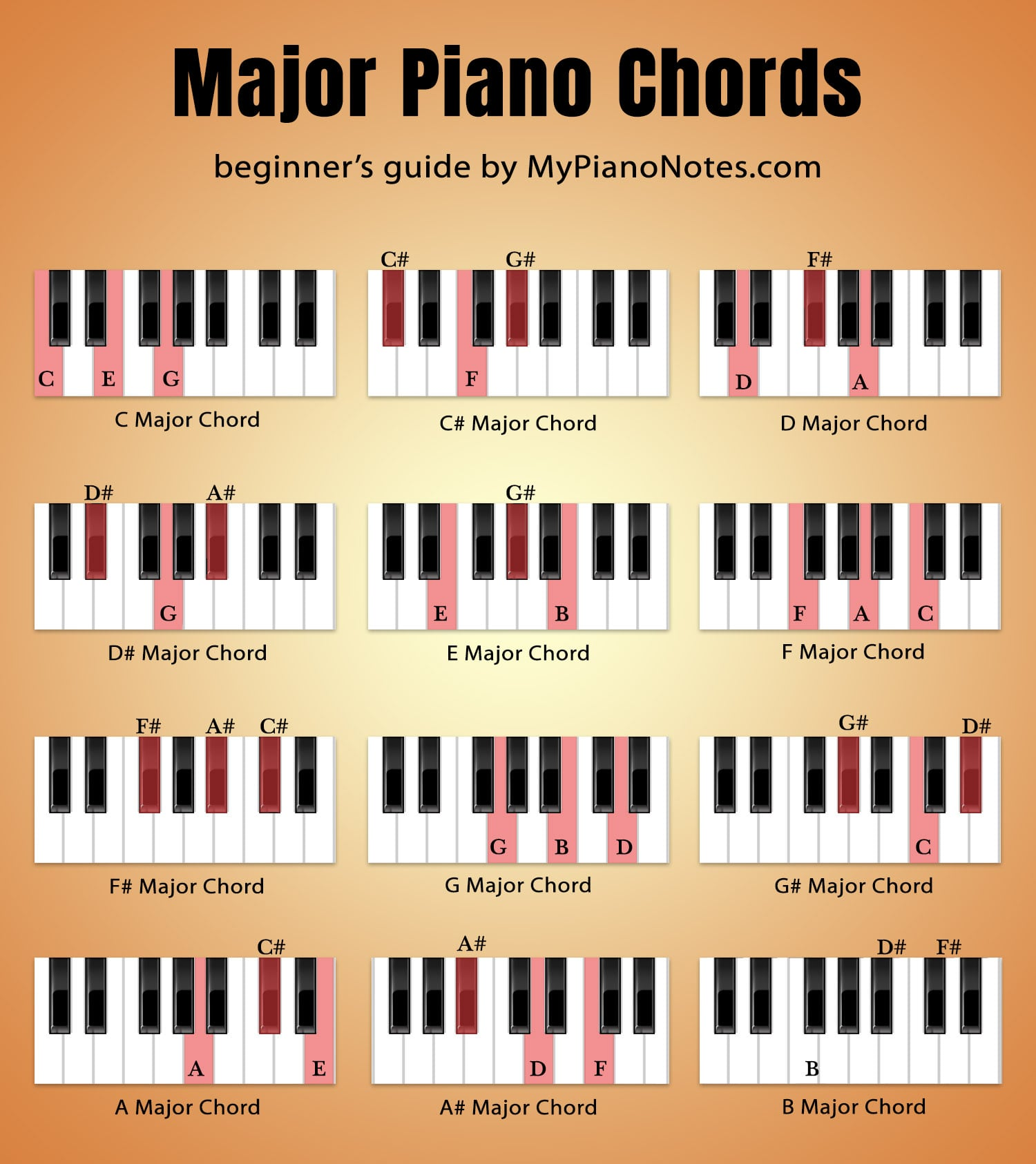 major piano chords
